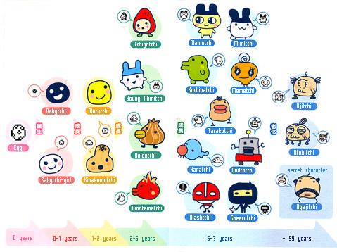Pixelmood Growth Chart Tamagotchi Plus